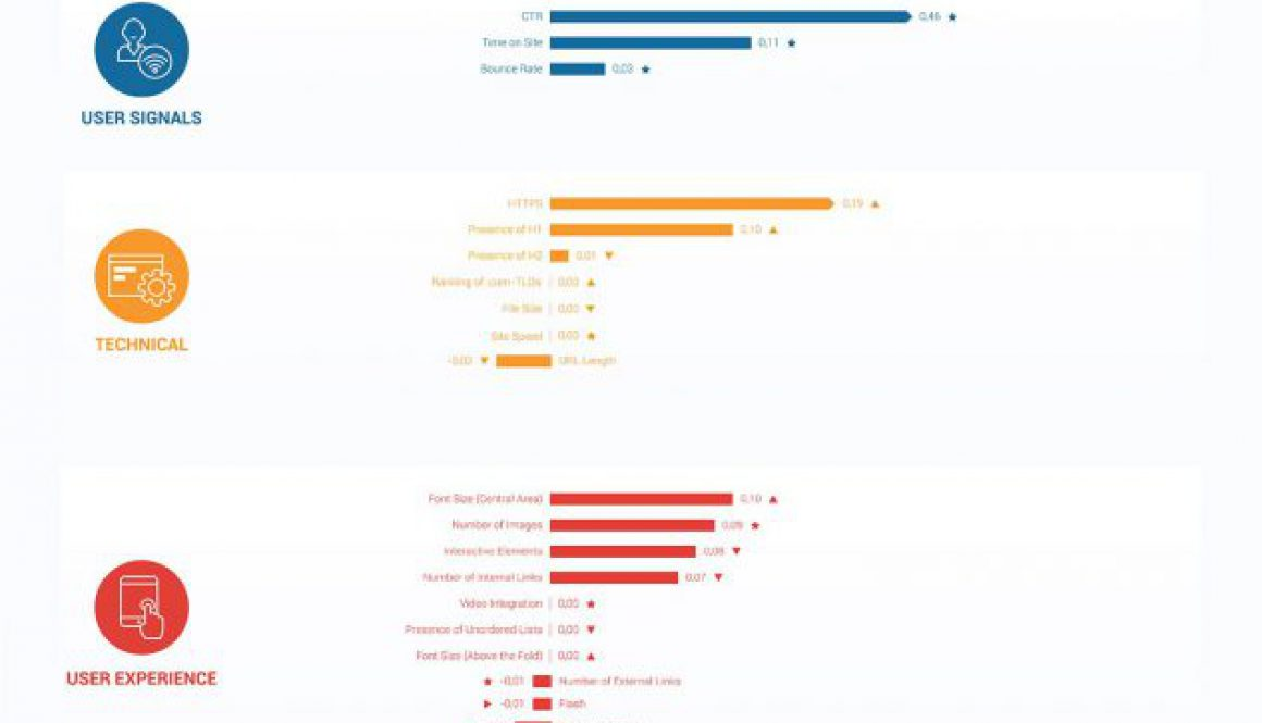 The-Ranking-Correlations-factors