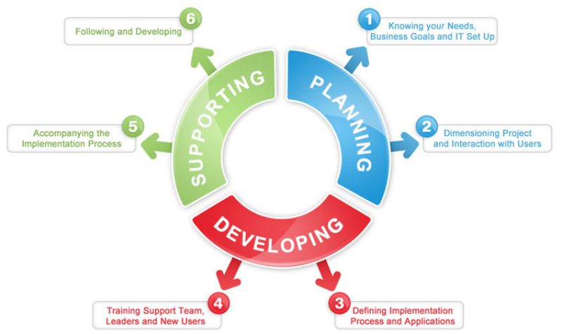 Innovations & Profound Tactics