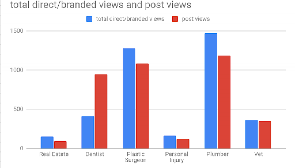 Do Organisations Actually Use Google My Business Posts? A Case Research study
