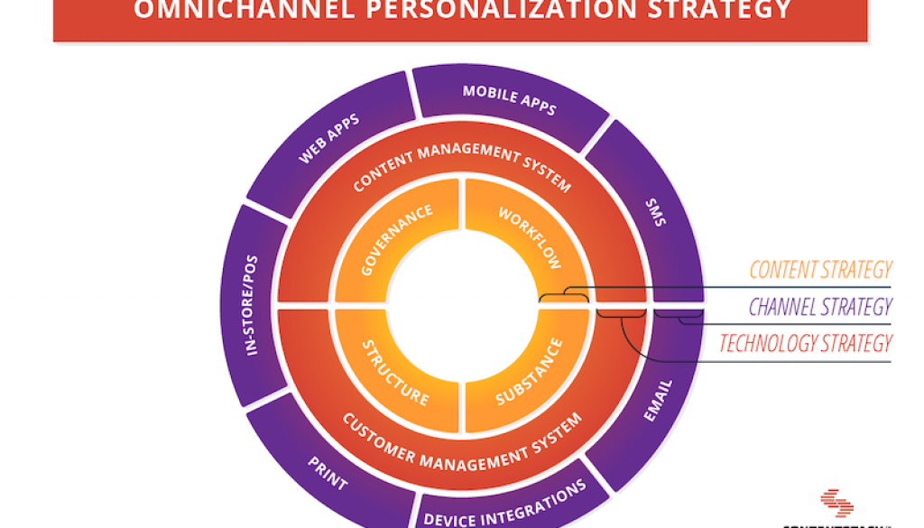 Content and the Omnichannel Digital Experience