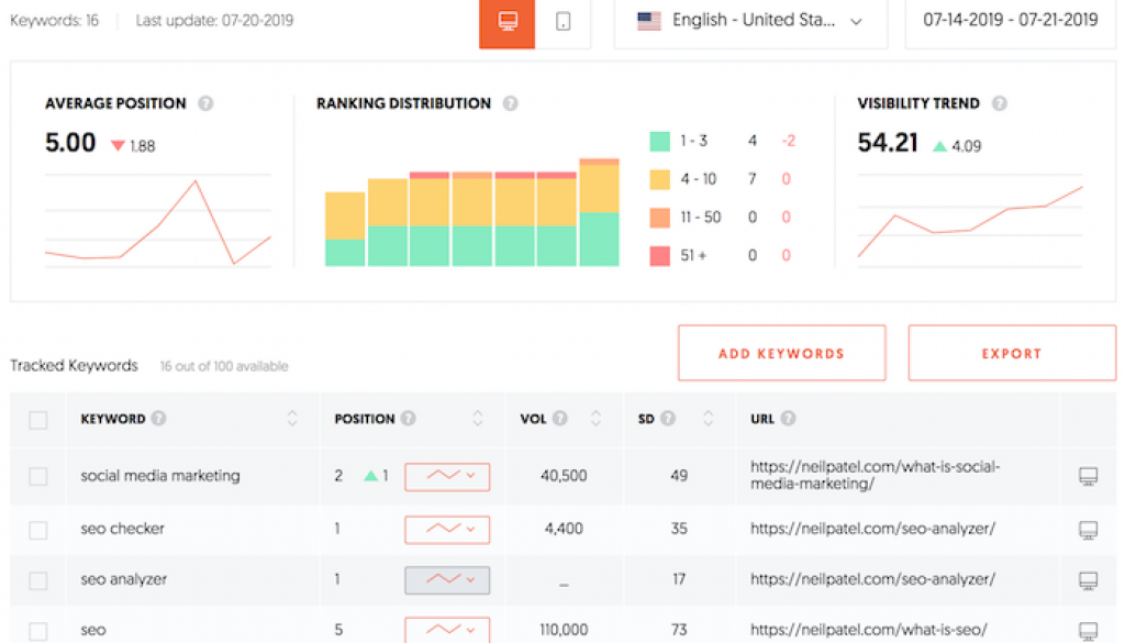 Ubersuggest 6.0: Track and Improve Your Rankings Without Learning SEO