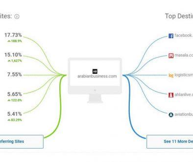 similar web analysis