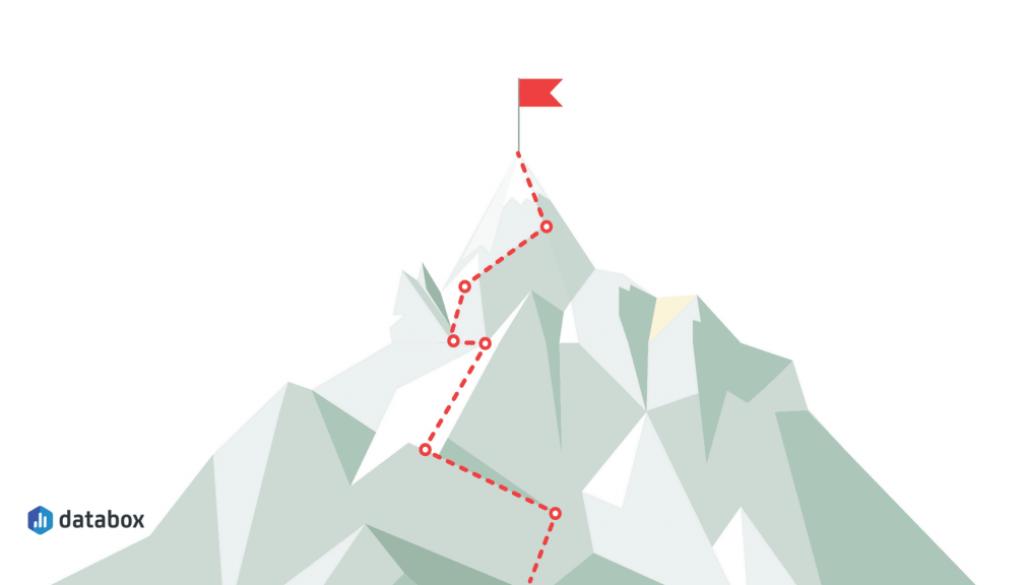 Content Marketing Goals: 15 Ways to Set, Track, & Measure Your Efforts | Databox Blog