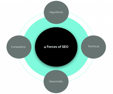 A 4-Part Framework for Diagnosing & Fixing SEO Problems by means of @drumming
